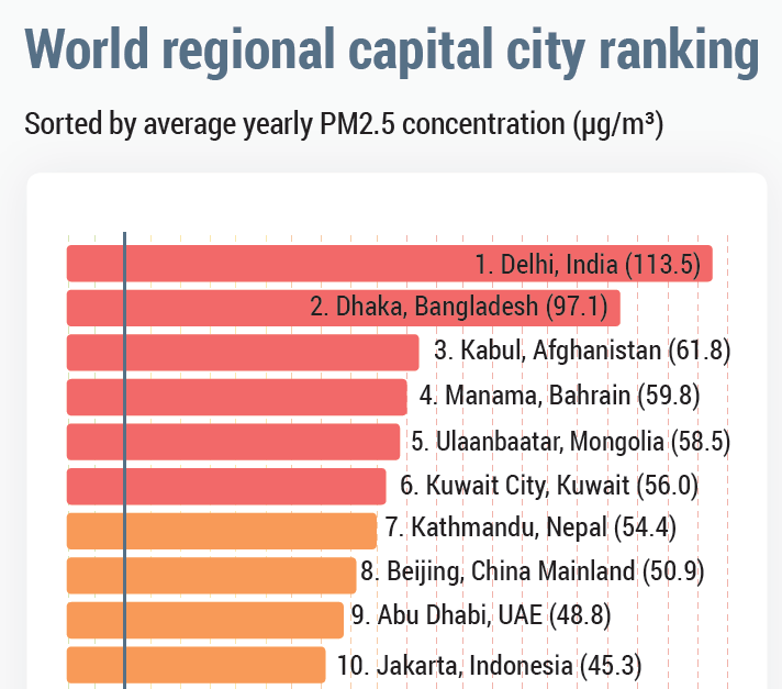 Ulaanbaatar ranked as the world's 5th most polluted capital city in 2018