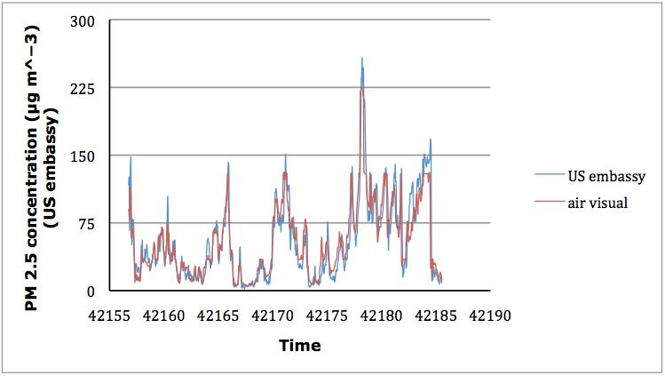 Comparison of PM2.5 Measurements Using the AirVisual Monitor and Beta Attenuation Monitor