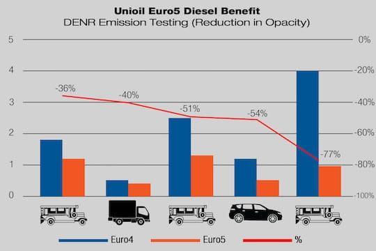 Euro5 benefit graph