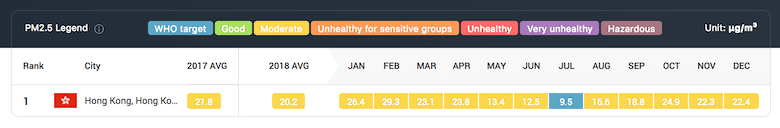 Hong Kong monthly air pollution data
