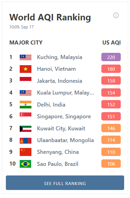 World's most polluted cities ranking