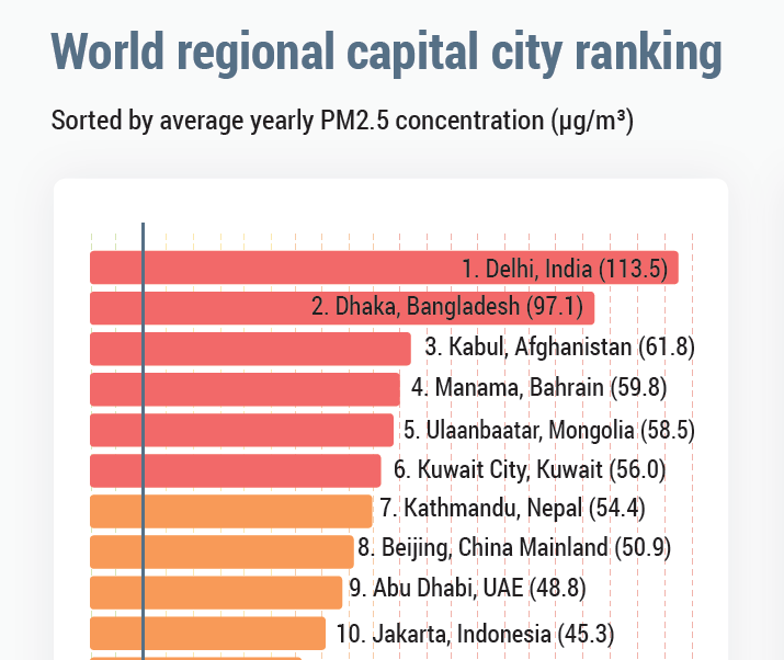 Most polluted capital cities