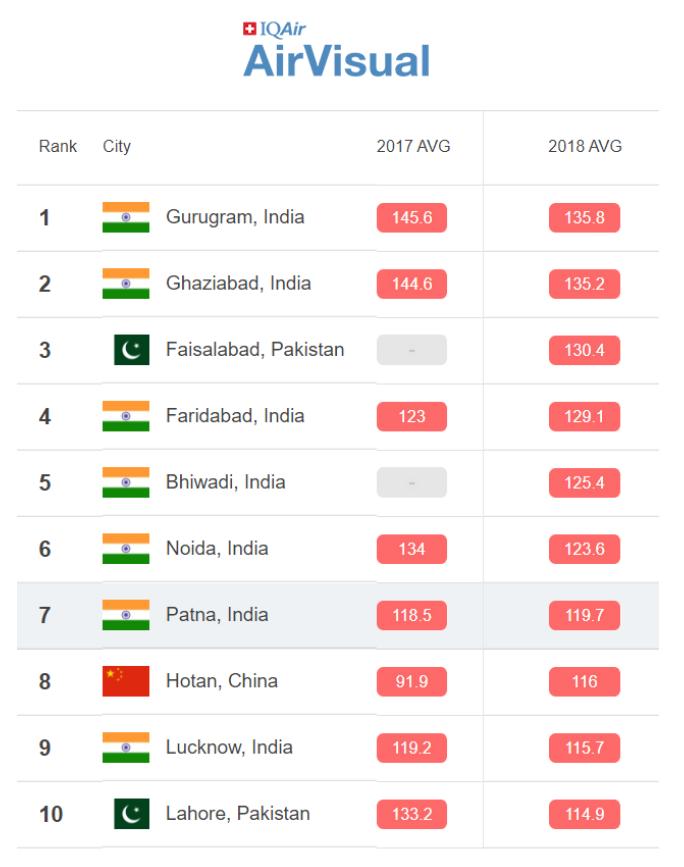 India air quality